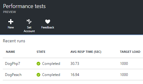Performance test results on Azure, for both PHP7 and Peachpie running, under concurrent 1000 users benchmark.
